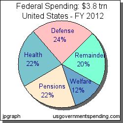 us federal budget spending