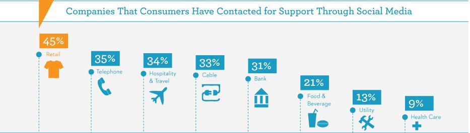 Si tienes un negocio de retail tu servicio de atención al cliente debe ser por redes sociales.