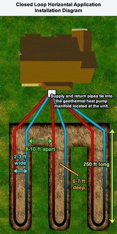 Geothermal Heat Pump System Horizontal Straight Loop Installation Diagram Geothermal Heat Pumps Geothermal Geothermal Energy