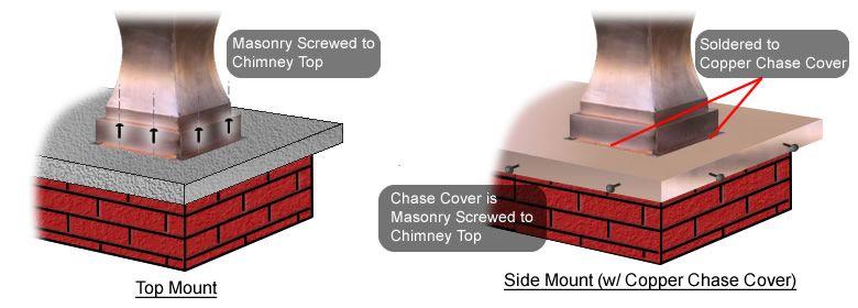 Chimney Clay Pot Mounting Guide Chimney Cap Terracotta Pots Farmhouse Renovation
