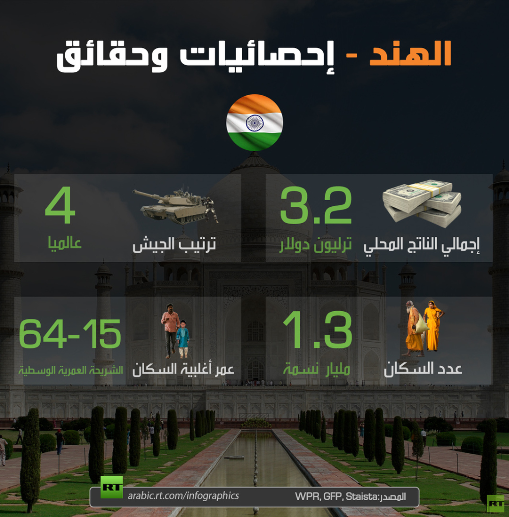 الهند إحصائيات وحقائق Rt Arabic Infographic Screenshots Desktop Screenshot