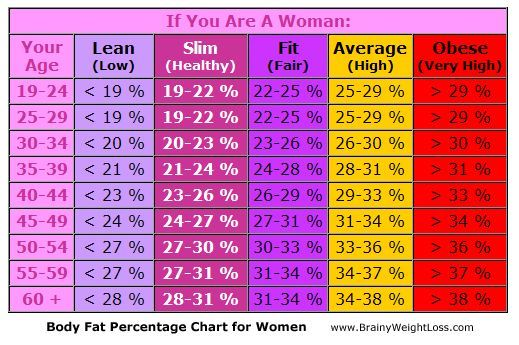 Body fat percentage chart for women are you lean slim fit average or obese find out what is your healthy depending on age also rh pinterest