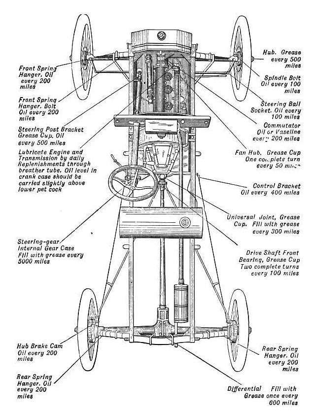 4c0643d42f2bd516843a57ec04566abd model t ford forum engine schematics for school project model t,Wiring Diagram For 1927 Ford Model T
