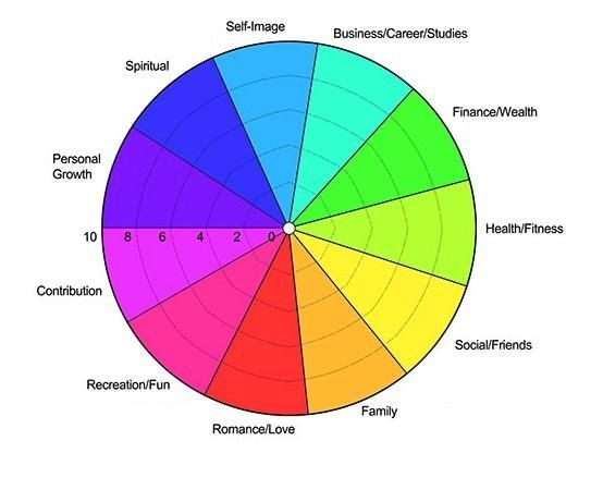 The Wheel of Life is a coaching tool that helps you create balance – Wheel of Life Worksheet