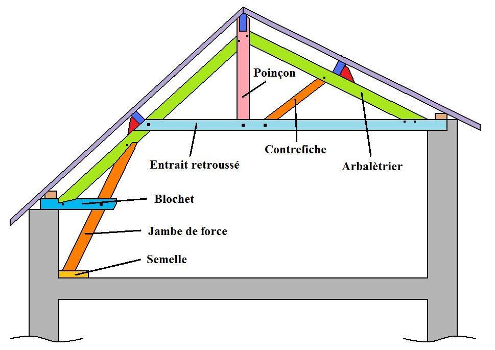 Les différentes fermes de charpente en bois Detalhes Pinterest - Plan De Construction D Une Maison