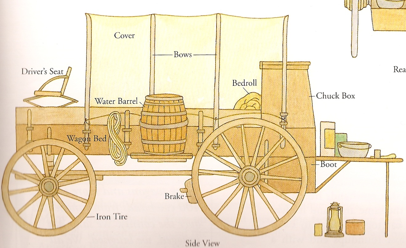 A wagon diagram - WHAT!? | Pioneer | Pinterest