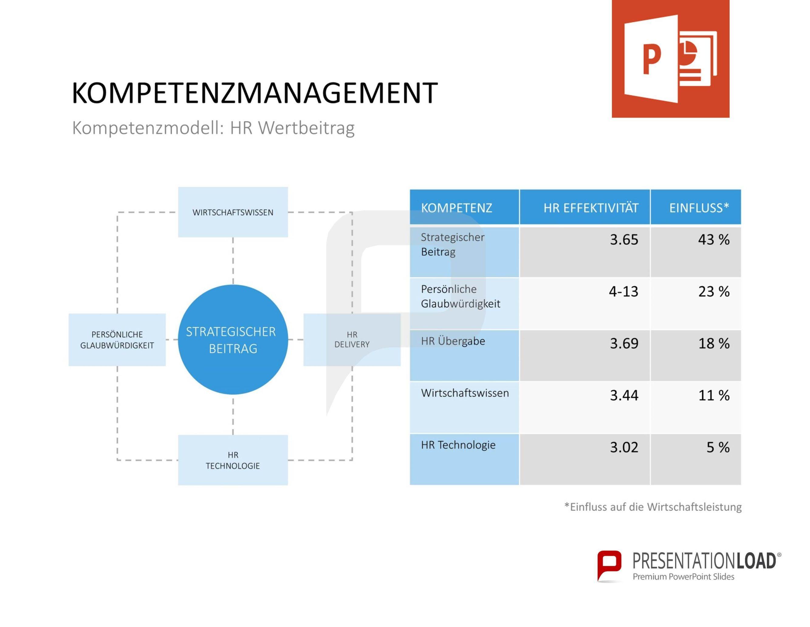 Kompetenzmodell: HR Wertbeitrag // Kompetenzmanagement für ...