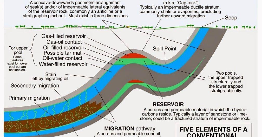 The Petroleum System Petroleum Engineering Geology Geophysics