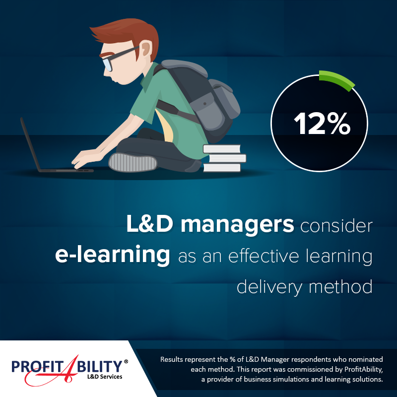 12% of Learning & Development managers consider e-learning as an effective learning delivery method.