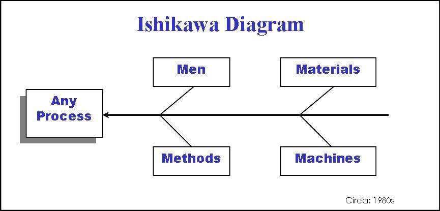 Ishikawa diagram also known as cause and effect diagram and ishikawa diagram also known as cause and effect diagram and fishbone diagram ccuart Image collections