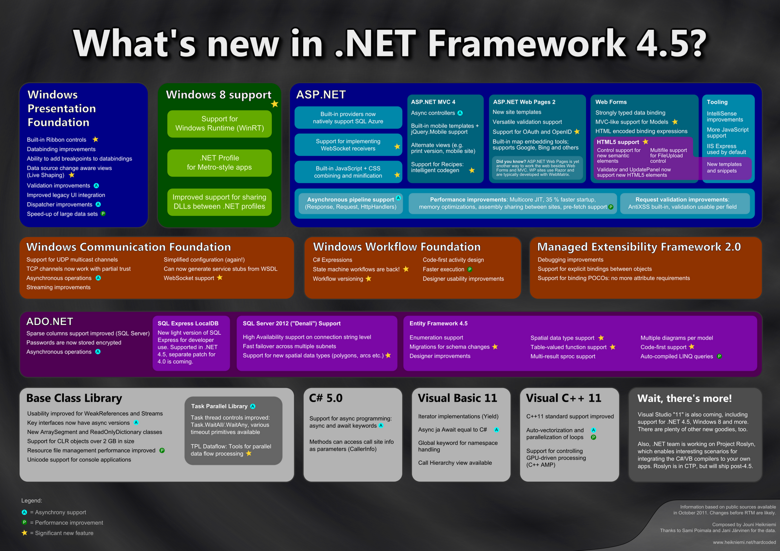 ASP.NET is the first created server facet scripting non-standard ...