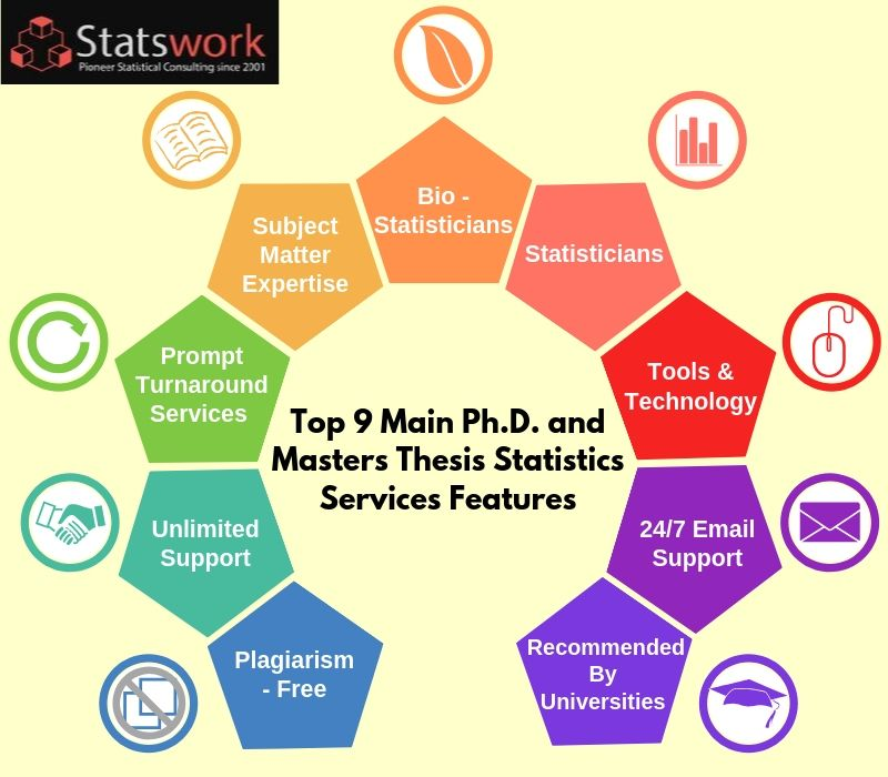 Dissertation Statistical Services | Ivory Research
