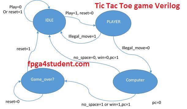 Verilog code for the tic tac toe game fpga projects using verilog code for the tic tac toe game fandeluxe Gallery