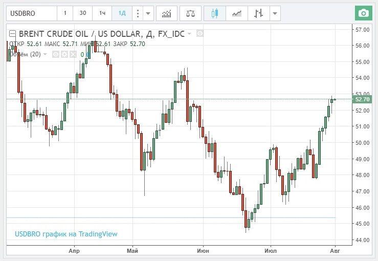 Форекс нефть график сегодня онлайн что такое форекс демура