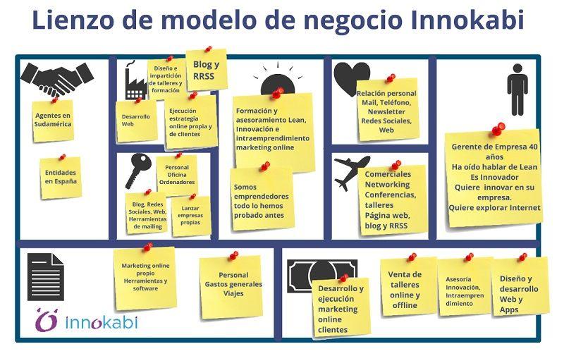 Plan de negocios innokabi canvas de modelo de negocio for Plan de negocios ejemplo pdf