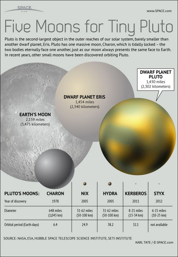 Kerberos Moon Of Plluto: Pluto's 5 Moons Explained: How They Measure Up