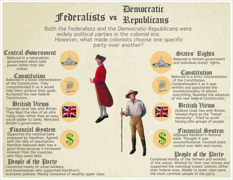 a history of the federalists in america Eventually, british behavor towards the us during its war with france caused anti -british and thus anti-federalist sentiment quoting the.