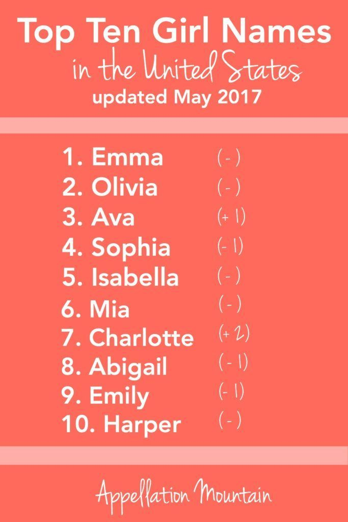 Most Popular Baby Names - May 2017 Update  Popular Baby -1920