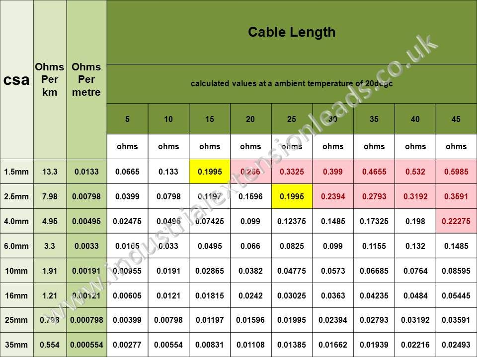 Cable resistance ohms chart table quartermaster pinterest cable resistance ohms chart table greentooth Gallery