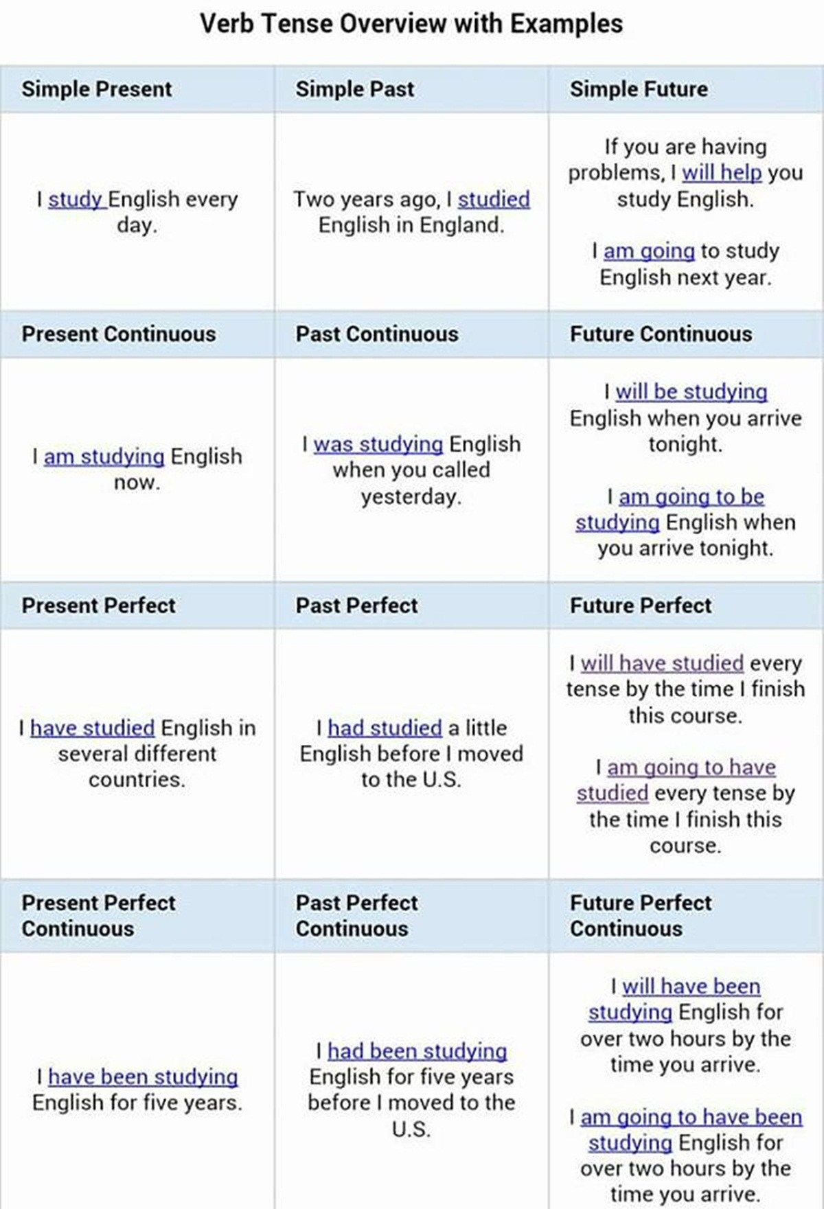 Verb Tense Overview With Examples Verb Tenses English Verbs Learn English