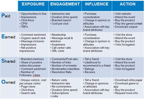Very similar to the IAB Measurement Framework I authored (where - copy digital product blueprint download