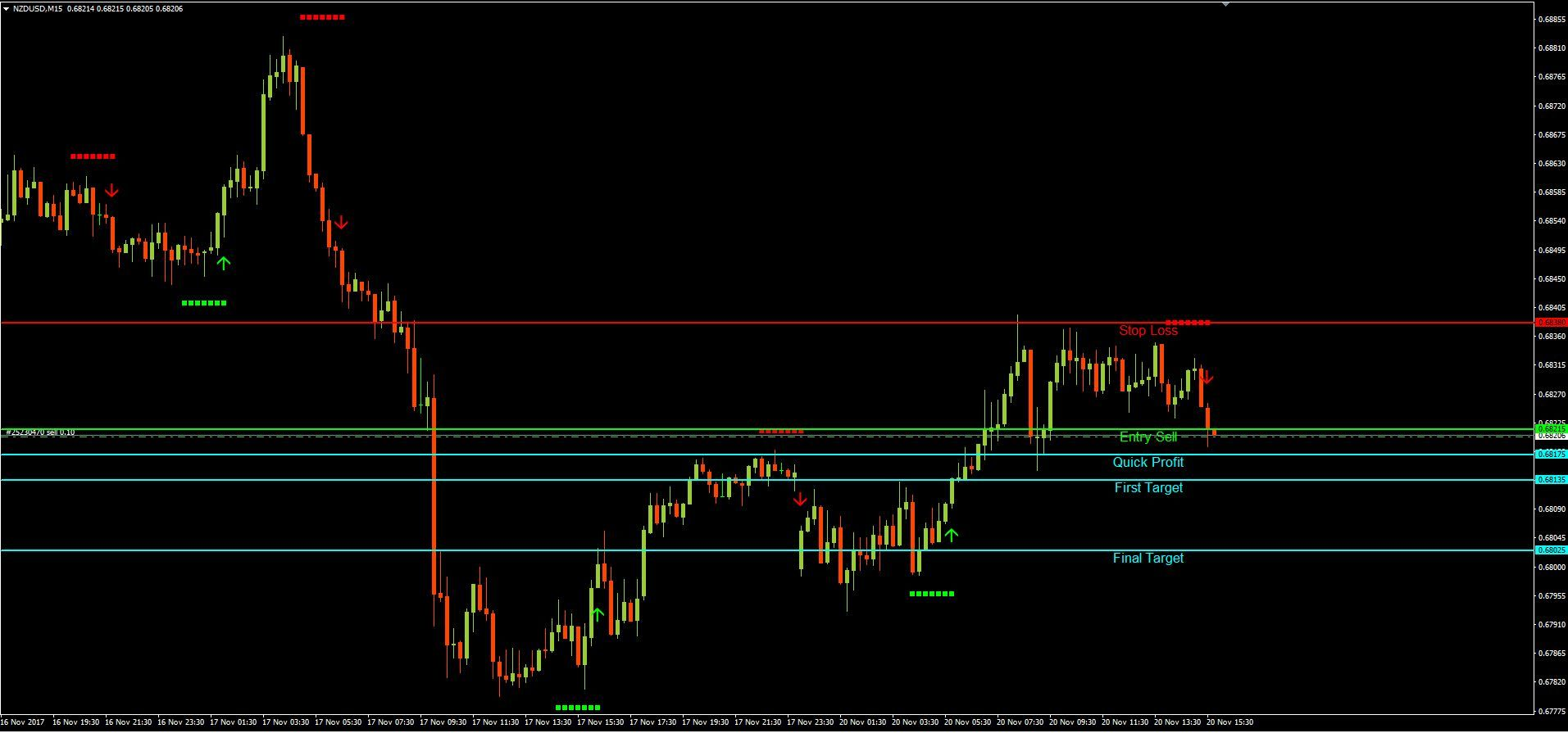 New Forex Trade Signal Sell Nzdusd See Chart For More Details