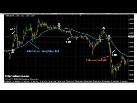 Forex 5 minute chart strategy