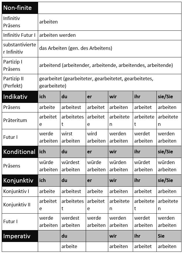 Learn German Verb Conjugations on the App Store