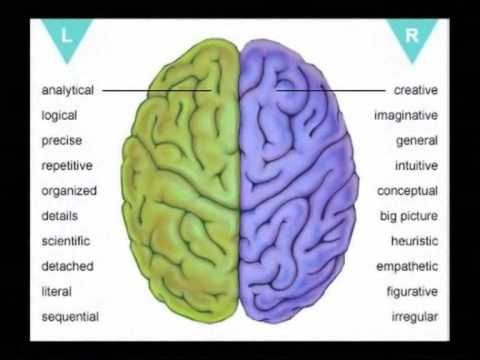 Left brain vs right brain education learning difficultieslearning left brain vs right brain education ccuart Gallery