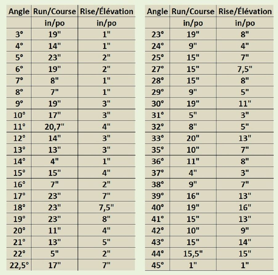 Angle Calculator Chart / Tableau pour calcul des angles