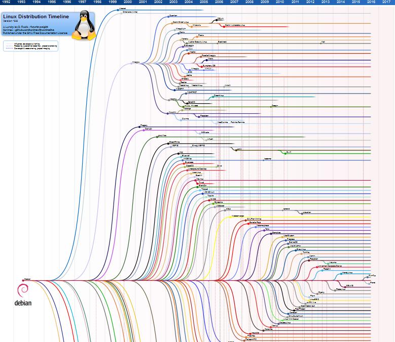 Linux Distribution Timeline. A clickable expandable