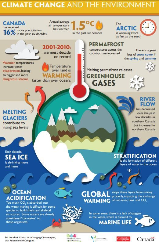 Free Infographics and Lesson Plans (Gr 7-10) on Climate ...