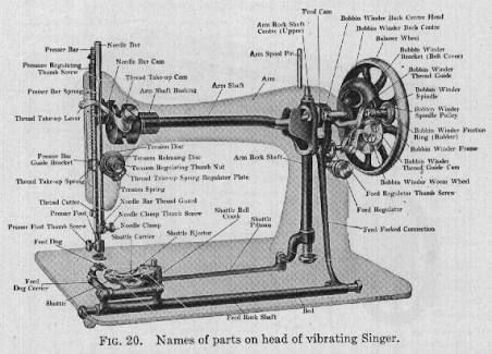Image result for diagram of antique sewing machine
