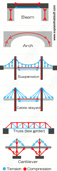 Six Different Types Of Bridges  Beam  Arch  Suspension