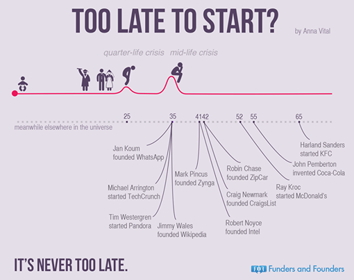 LOVE this. It's never too late to start! pic.twitter.com/40temrJ9J6