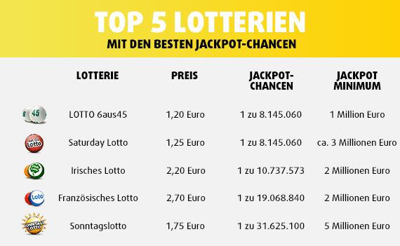 Gewinnchancen Lotterien