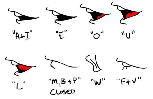 Side Mouth Shapes For Lip Sync Character Design References Https Www Facebook Com Characte Mouth Animation Frame By Frame Animation Animation Tutorial