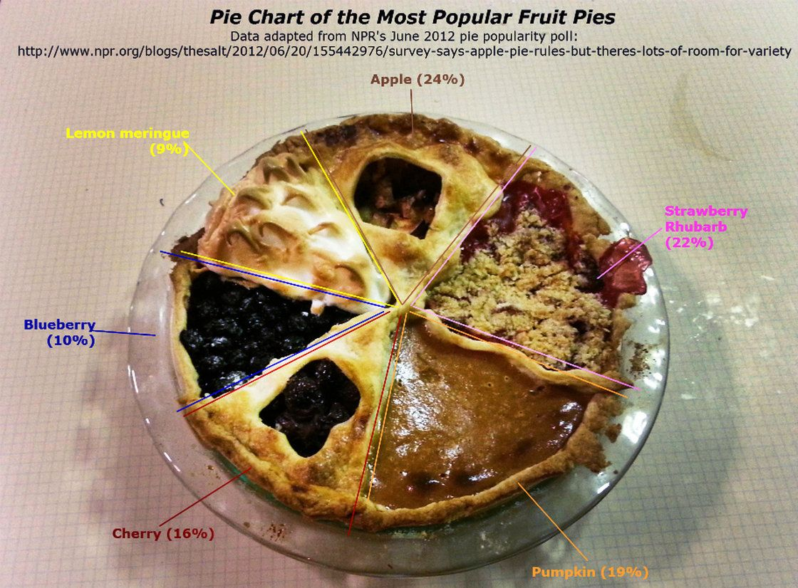 This pie chart is delicious and statistically sound pie charts this pie chart is delicious and statistically sound nvjuhfo Images