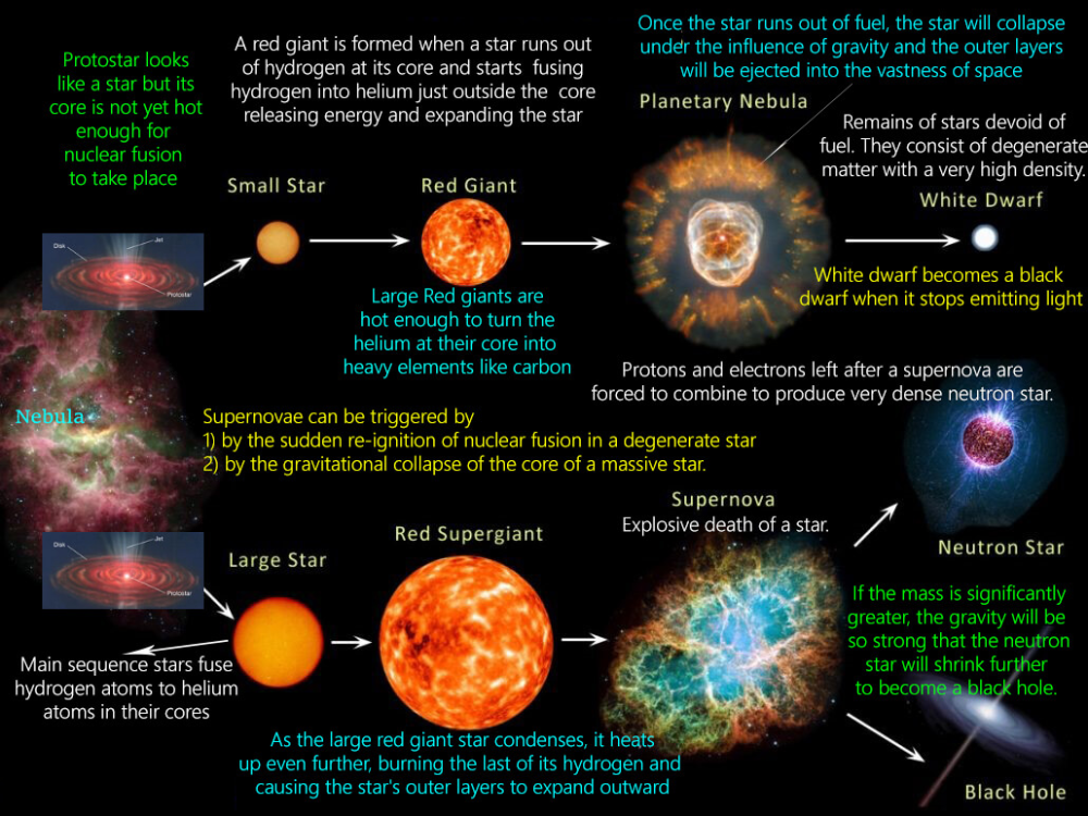 Star Formation (Stellar Evolution or Life Cycle Of A Star ...