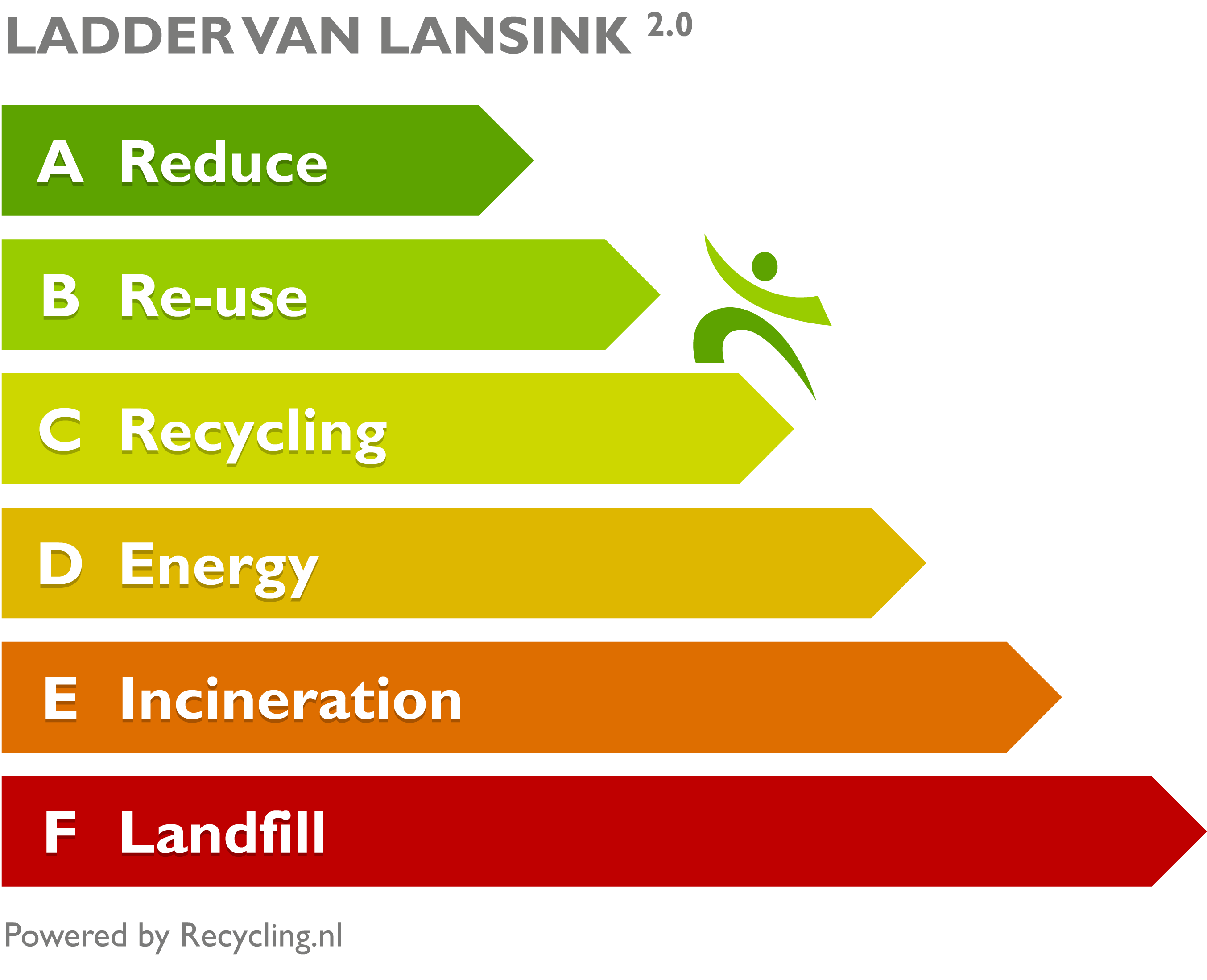 Ladder van lansink 20 english meer httprecycling ladder van lansink 20 english meer httprecycling ccuart Image collections
