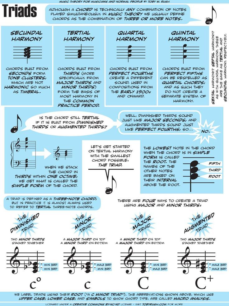 Triads Pinterest Music Theory Piano Sheet Music And Piano Sheet