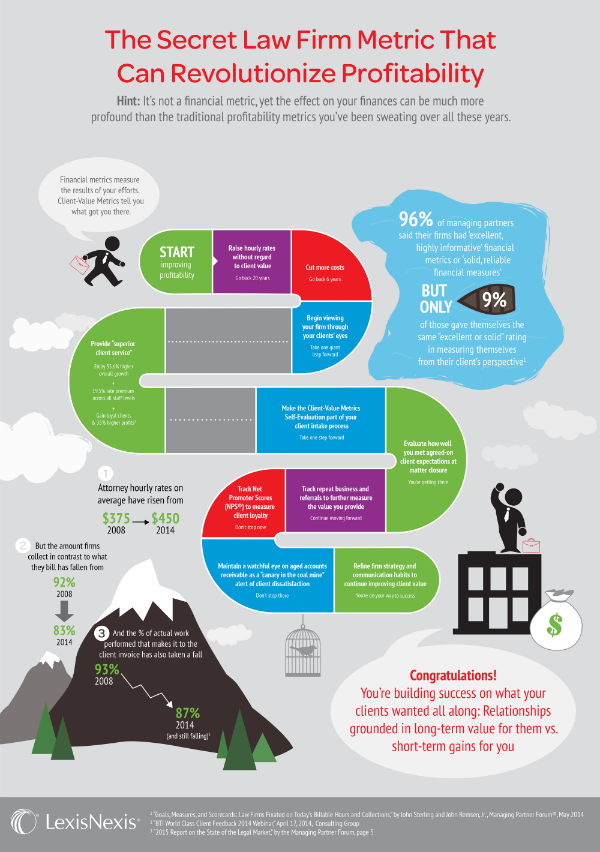 Infographic Client Value As A Path To Law Firm Profitability Law Firm Marketing Law Firm Corporate Law
