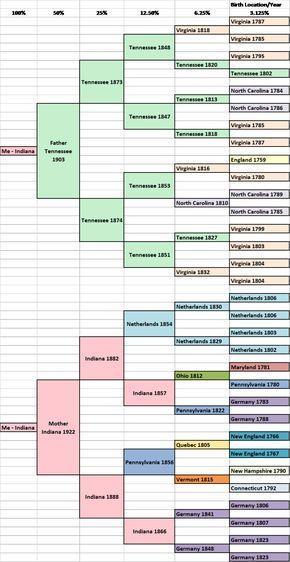 migration pedigree | Genealogy | Pinterest