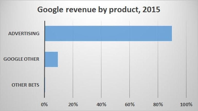 Google, Apple or Microsoft \u2013 Who do you think will fail first