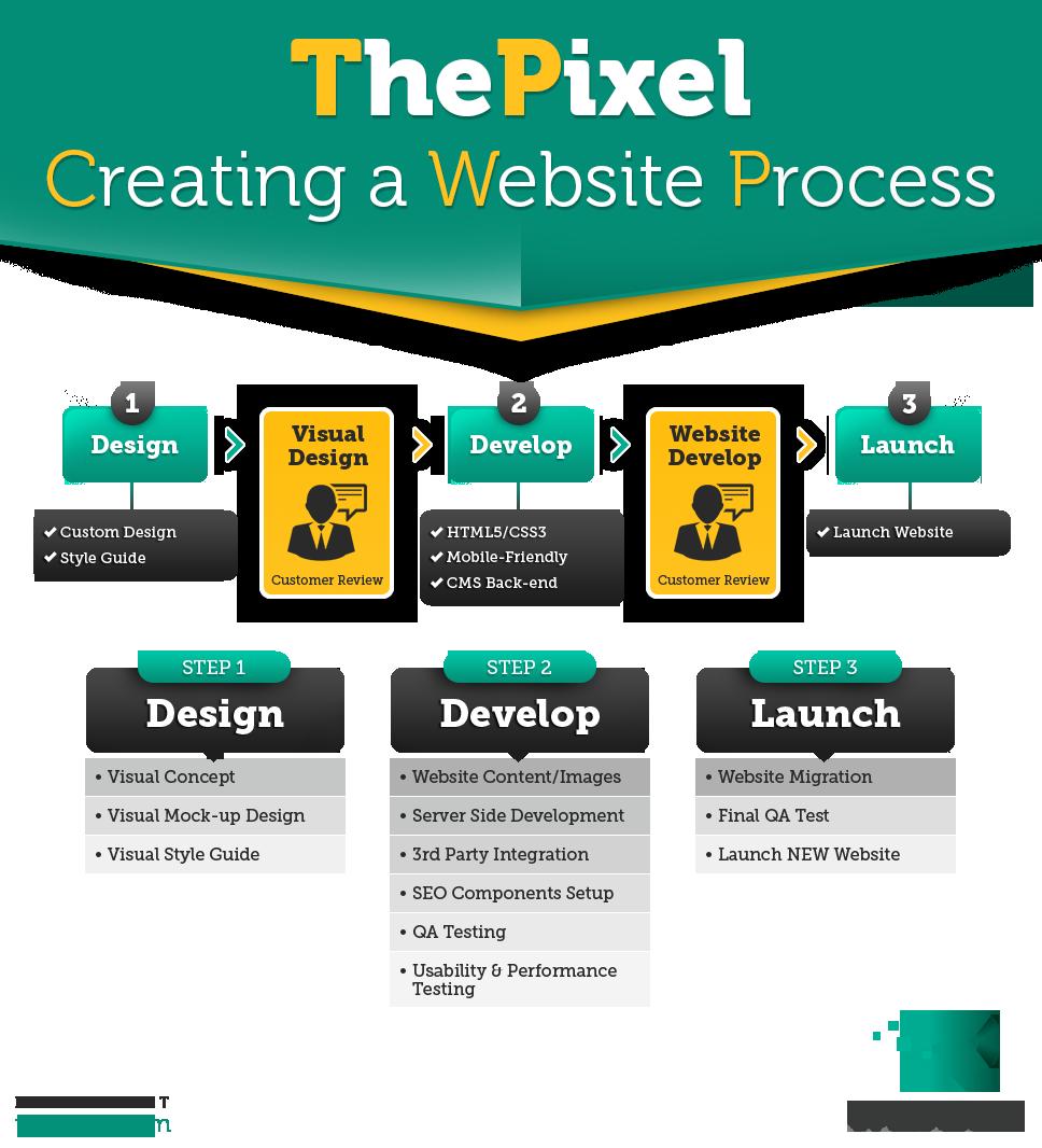 Thepixel Automotive Website Design For Cedar Rapids Iowa Business Portfolio Web Design Website Design Custom Website Design