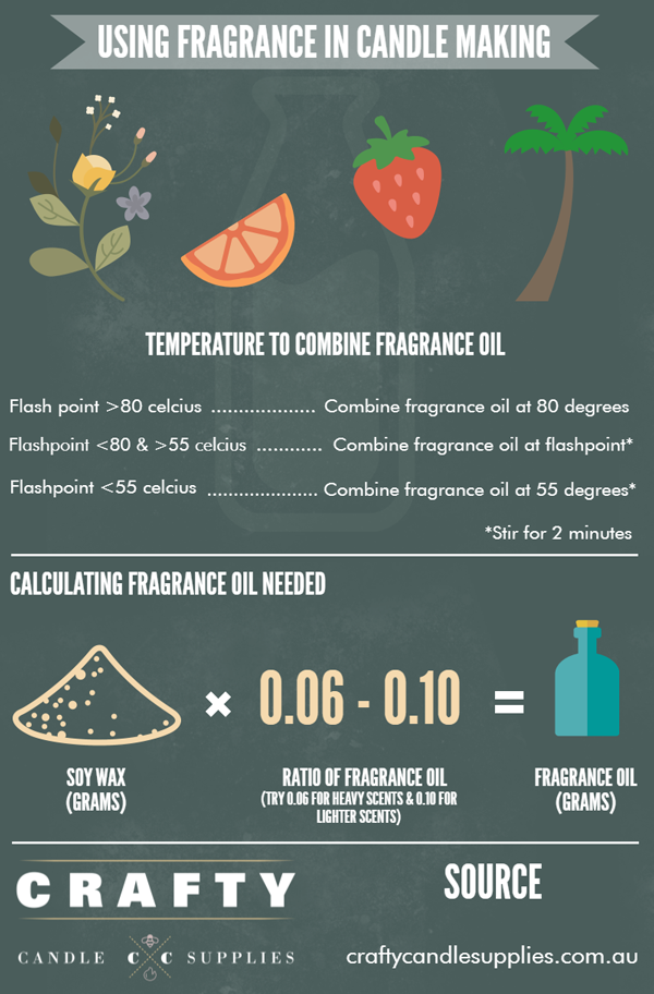 Fragrance Guide How Much Fragrance Oil To Add To Your Soy Wax Candle Candle Fragrance Oil Homemade Scented Candles Candle Making