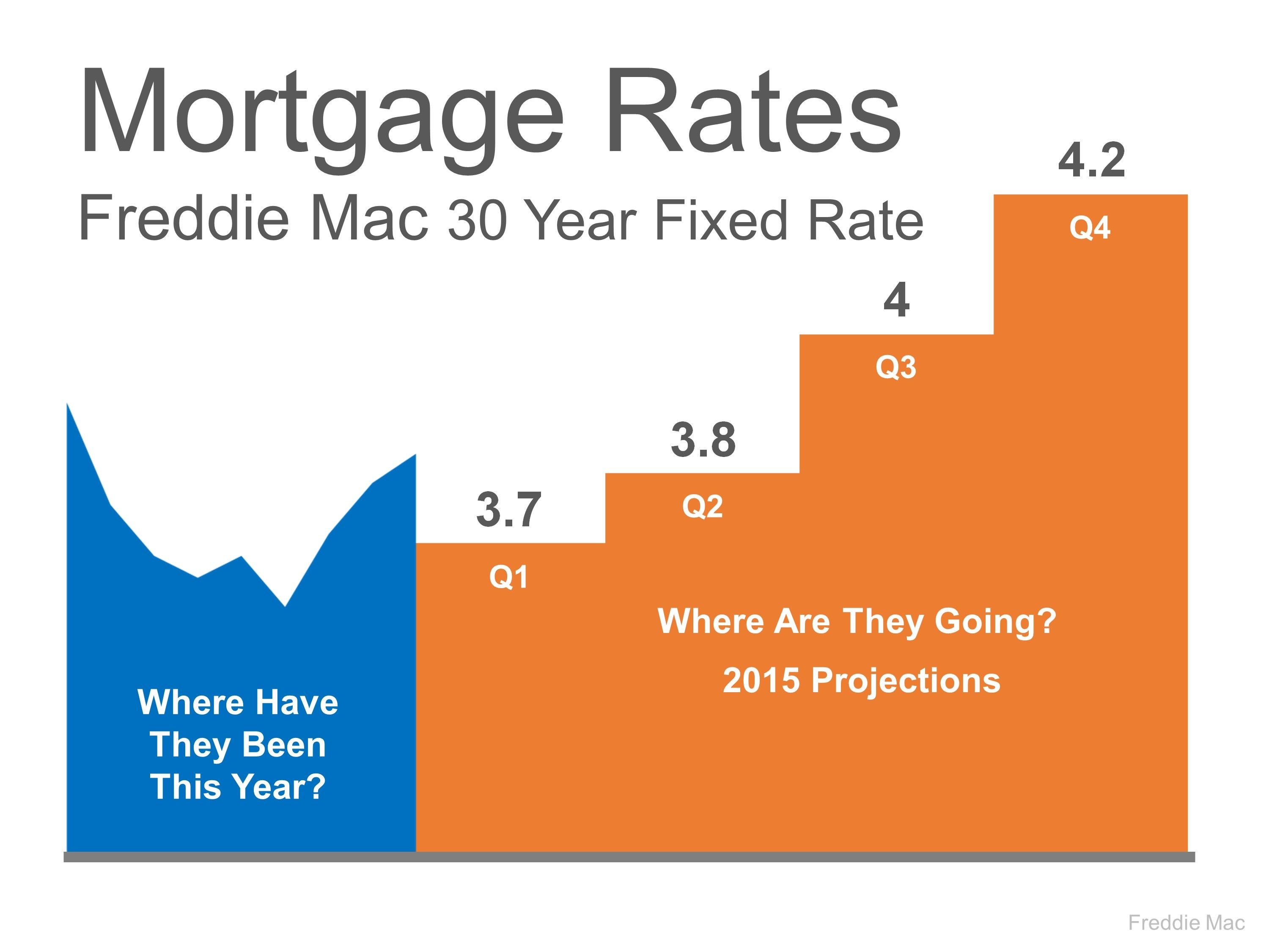 Mortgage Rates Freddie Mac 30 Year Fixed Rate Loveyourhome Realestate Marketreportmarch2015 Mortgage Rates Marketing Real Estate Marketing
