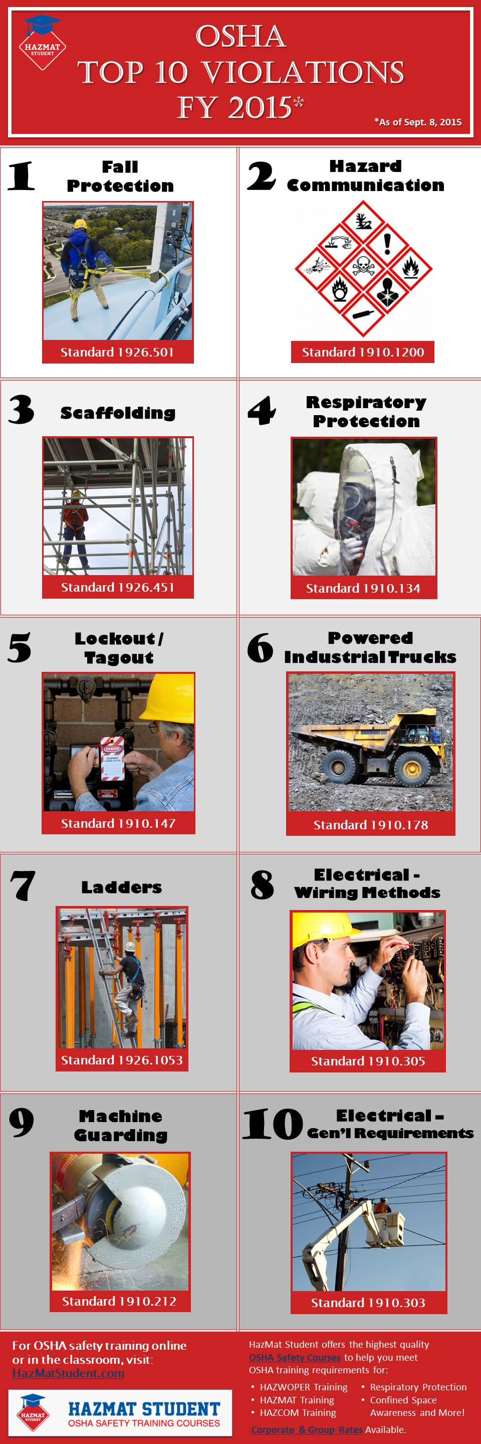 OSHA Top 10 Violations 2015. Common workplace hazards to