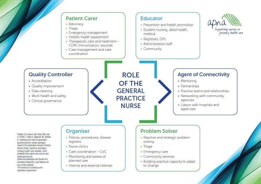 Primary health care nursing in 2020 (With images) Health