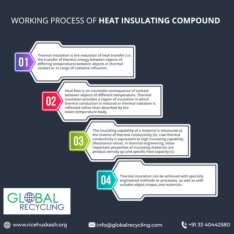 Rice Husk Ash Manufacturers Suppliers In India Thermal Insulation Thermal Energy Heat Insulation